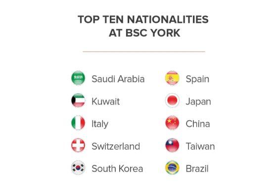 Top Student Nationalities in BSC York