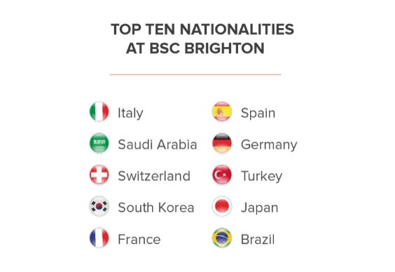 BSC Brighton Young Learners Top Nationalities