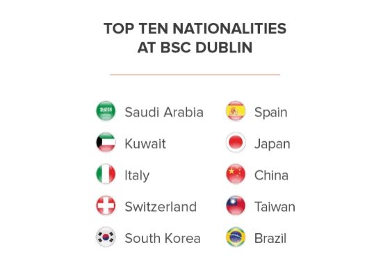 Top Student Nationalities at BSC Dublin