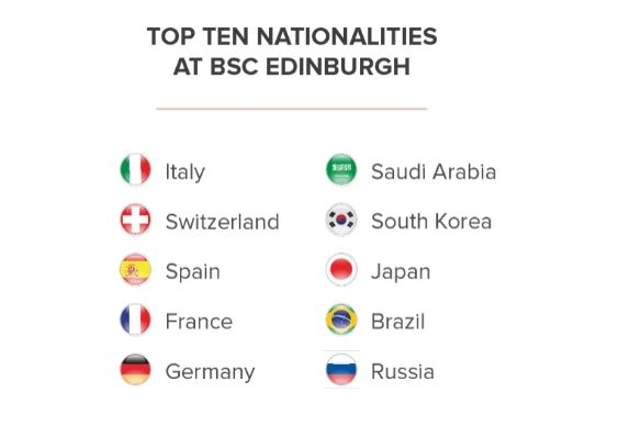 BSC Edinburgh Young Learner Nationalities