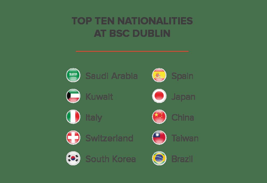 Nationality Mix BSC Dublin