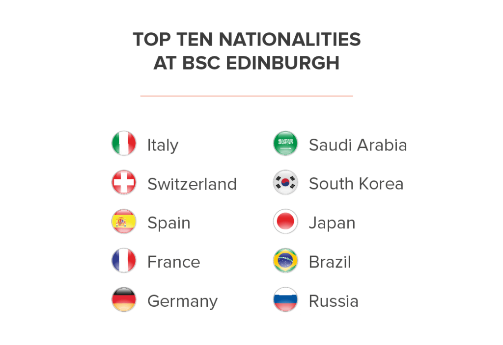 Nationality Mix BSC Edinburgh