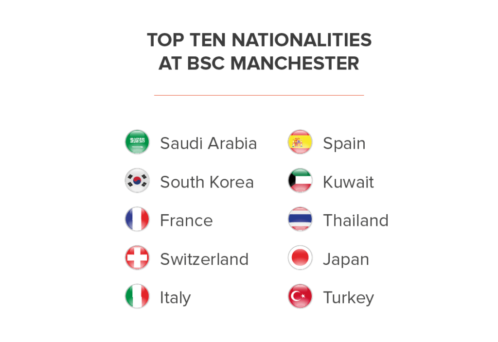 BSC Manchester Nationality Mix