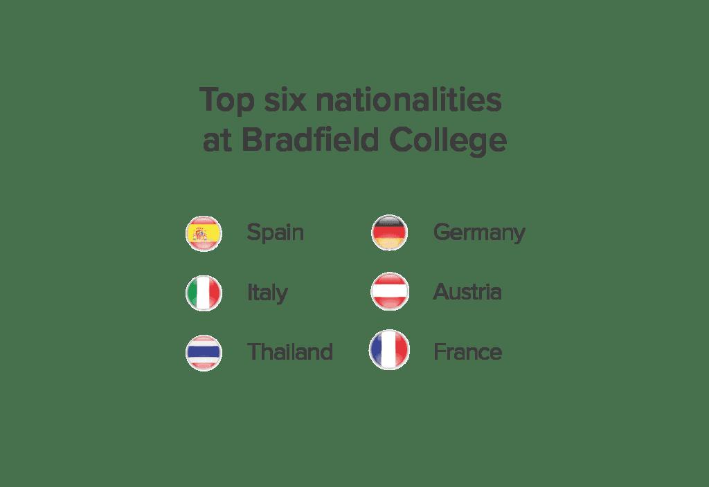 Bradfield College Nationality Mix