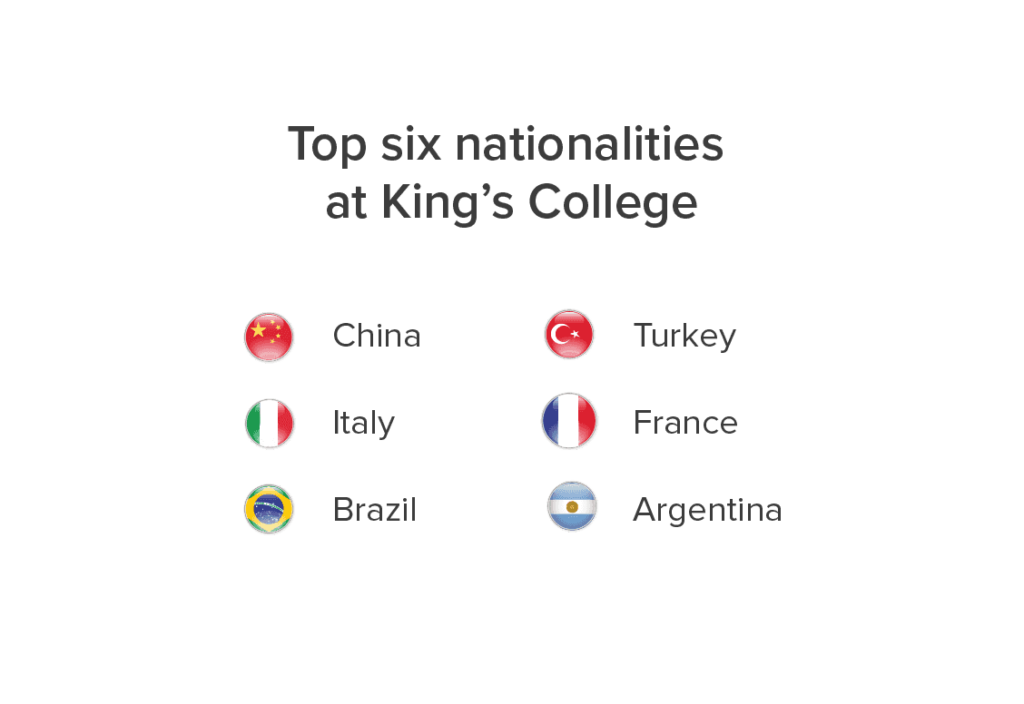 King's College Nationality Mix