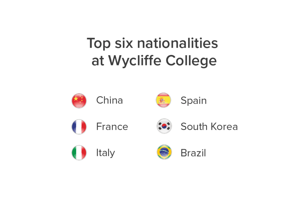 Wycliffe College Nationality Mix